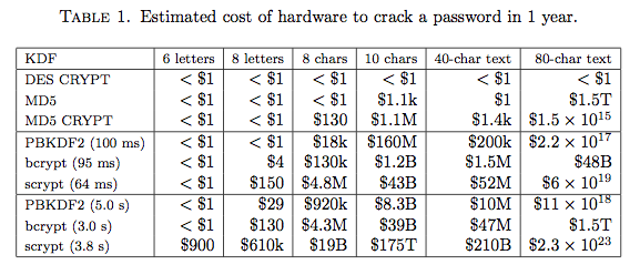 Prices for password cracking